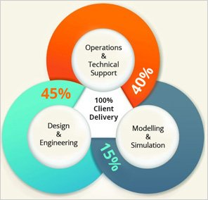 Operations and Design