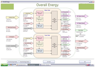 Graphical Representation Energy flow