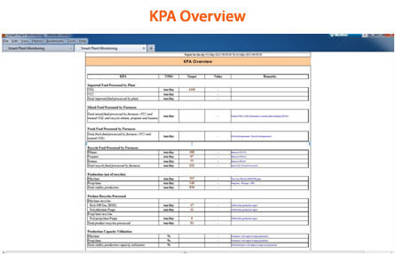 KPA Overview